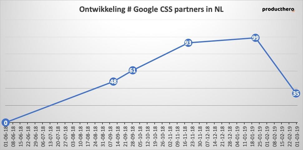 Google CSS Partners | Online Marketing Nieuws | Succesfactor.nu
