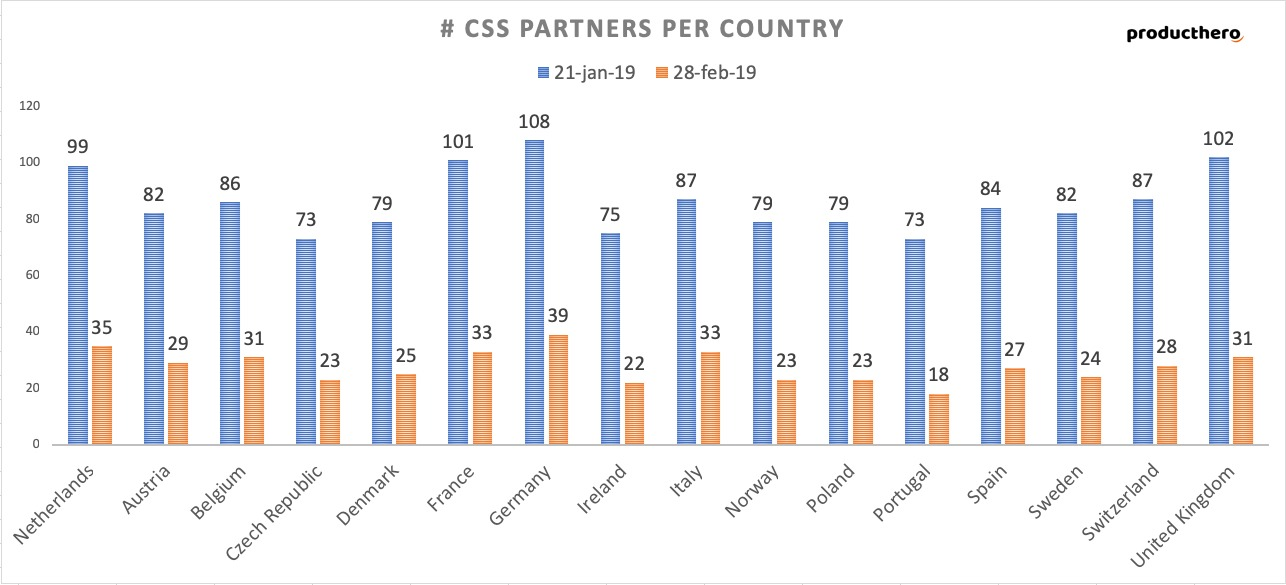 Google CSS Partners Europa | Online Marketing Nieuws | Succesfactor.nu