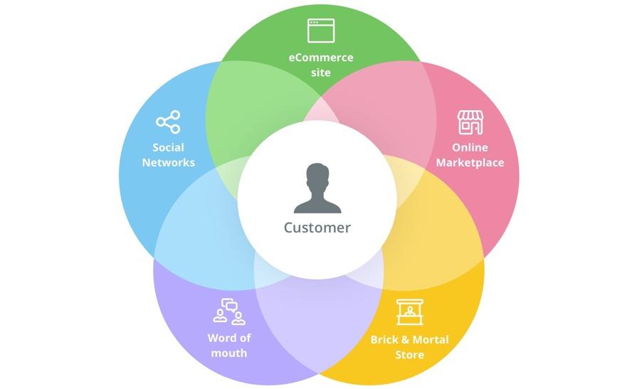 De kracht van het combineren van Online en Traditionele Marketing