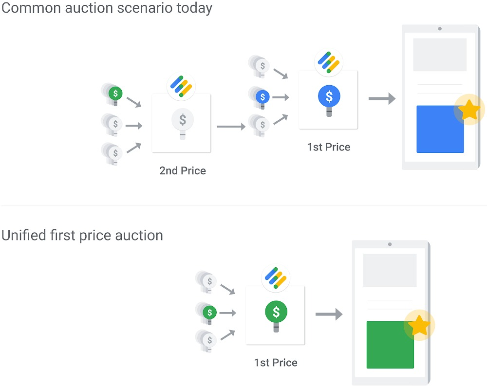 First Price Auction | Blog Succesfactor.nu | Google