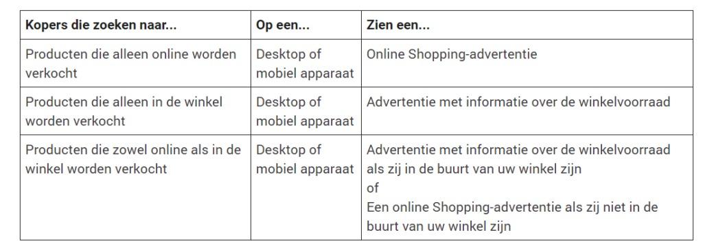 Online Marketing Nieuws Week 39 | Succesfactor.nu | Google Shopping Adverteren