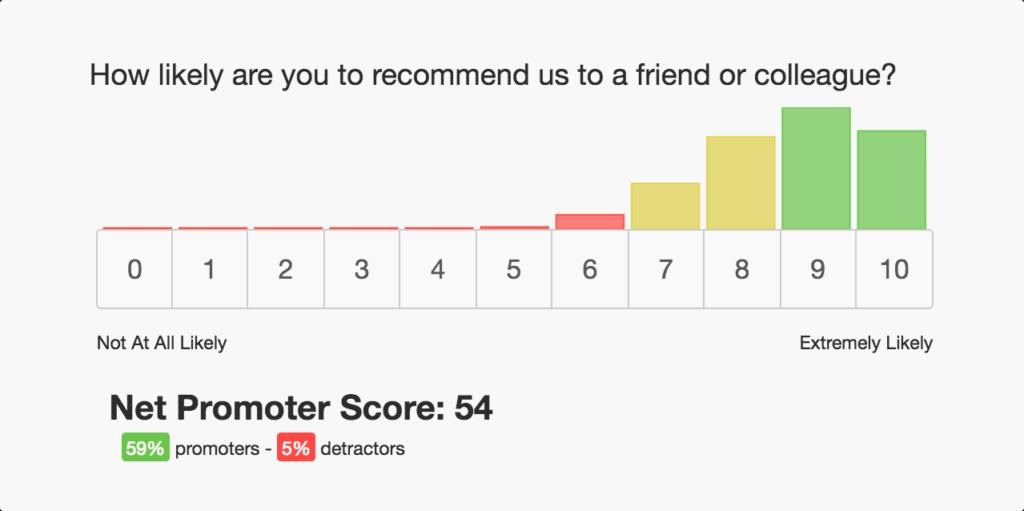 Online Marketing Nieuws Week 39 | Net Promotor Score | Succesfactor.nu