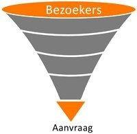 Conversietrechter - Online Marketing Nieuws - Week 25