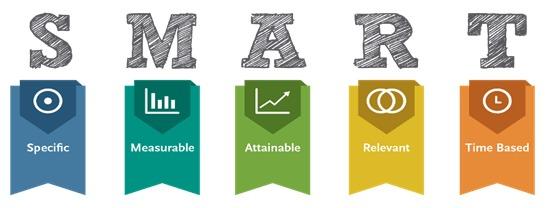 KPI's dienen SMART opgesteld te worden
