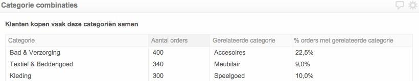 Het segment 'Categorie combinaties'' beschrijft voor de best verkochte categoriën met welk product deze het vaakst wordt verkocht.