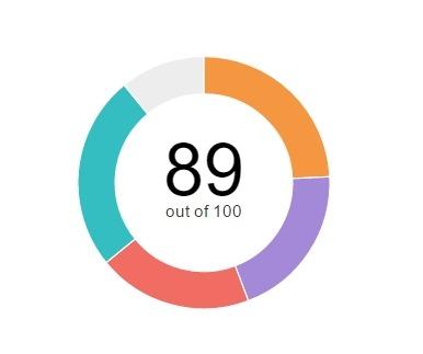 De SSI Score op LinkedIn is een score van 1 tot 100. Leer hier hoe je deze score optimaliseert