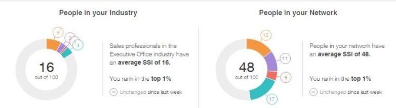 Met behulp van de SSI Score zie je wat jouw niveau is van het LinkedIn account