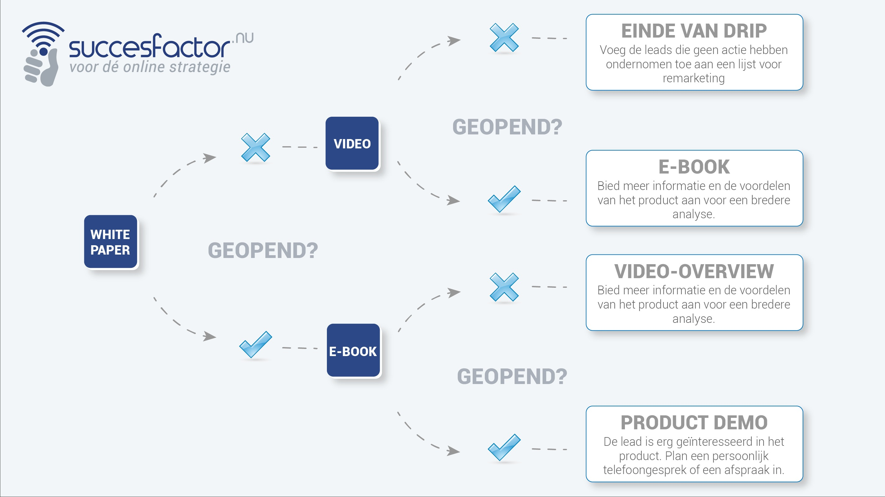 De inzet van Dripmarketing in je e-mailmarketing strategie