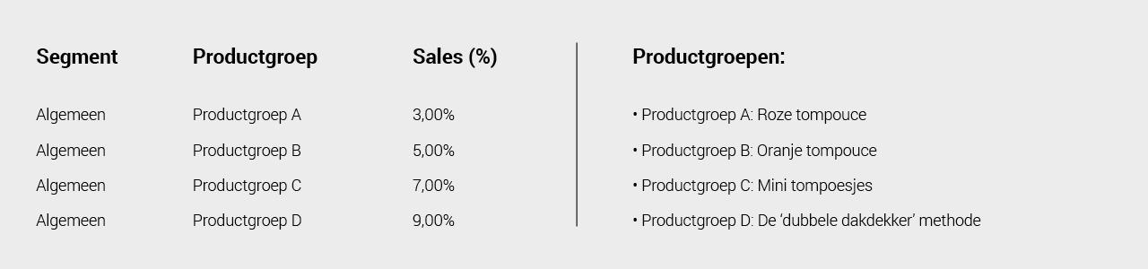 Een voorbeeld van een Staffel bij Affiliate Marketing: Commissie betalen op basis van productcategorie.