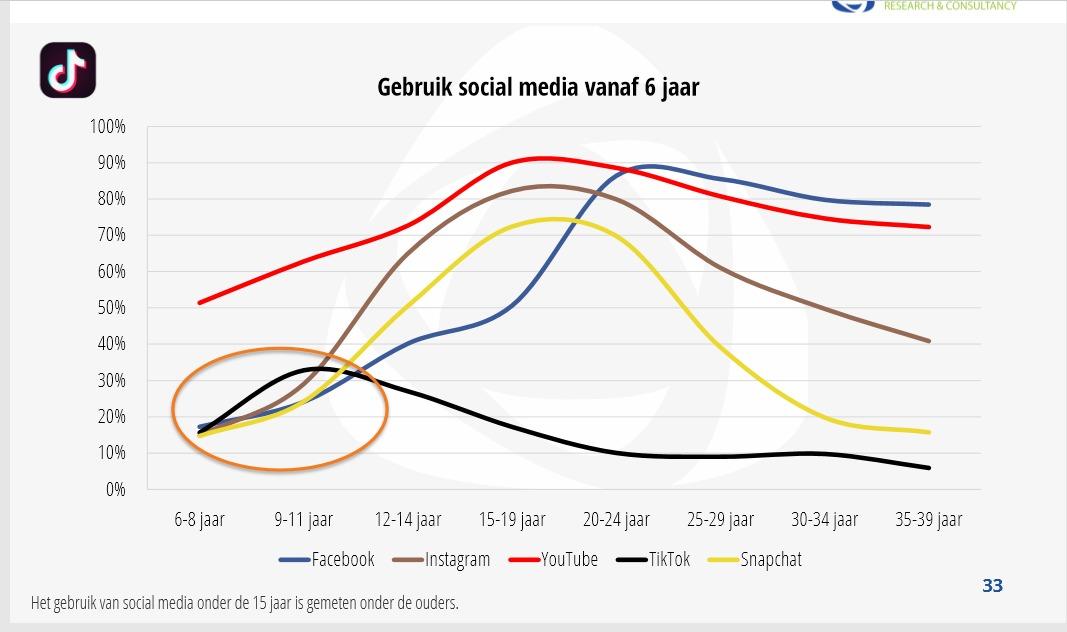 Gebruik social media afgelopen jaren