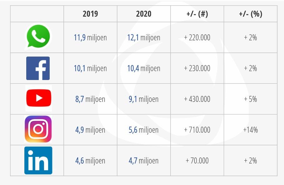 Aantal social media gebruikers per kanaal