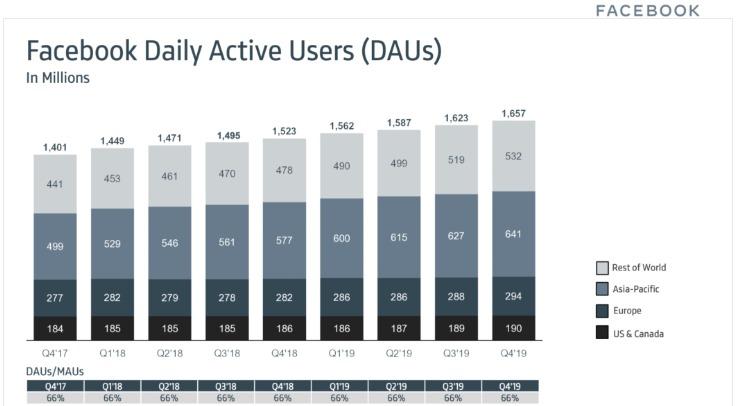 Jaaromzet Facebook groeit flink