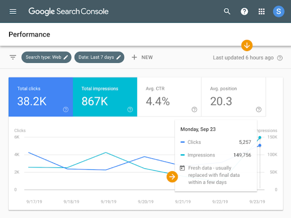 Data Google Search Console actueler