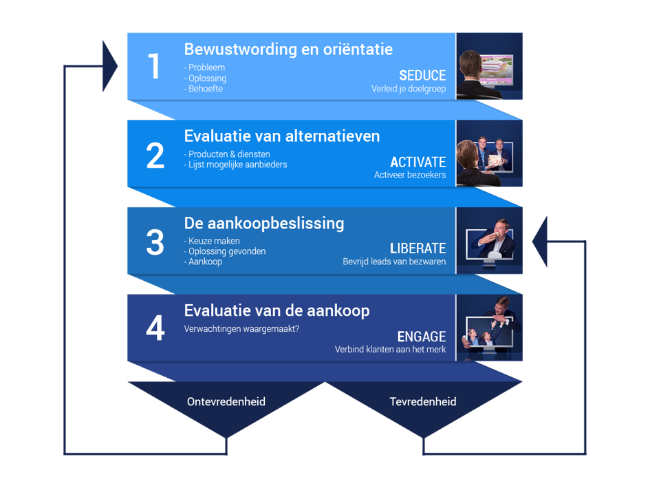 De Customer Journey in combinatie met de SALE-formule.