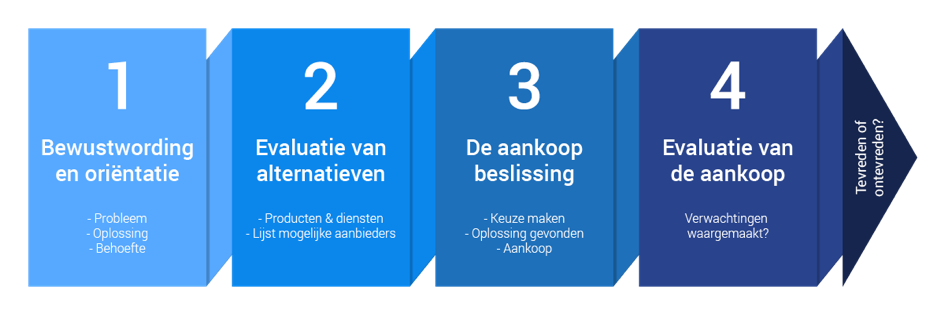 De customer journey is essentieel in de wereld van online marketing.