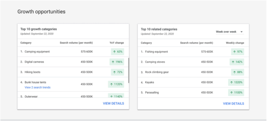 toevoeging aan insights google ads 3